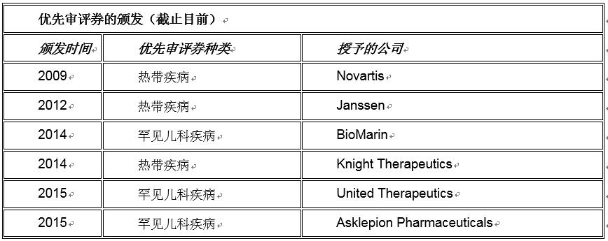 【法规解读】FDA优先审评券